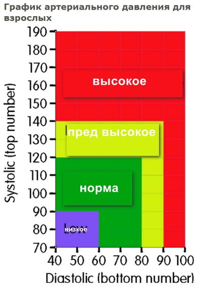 Норма кровяного давления