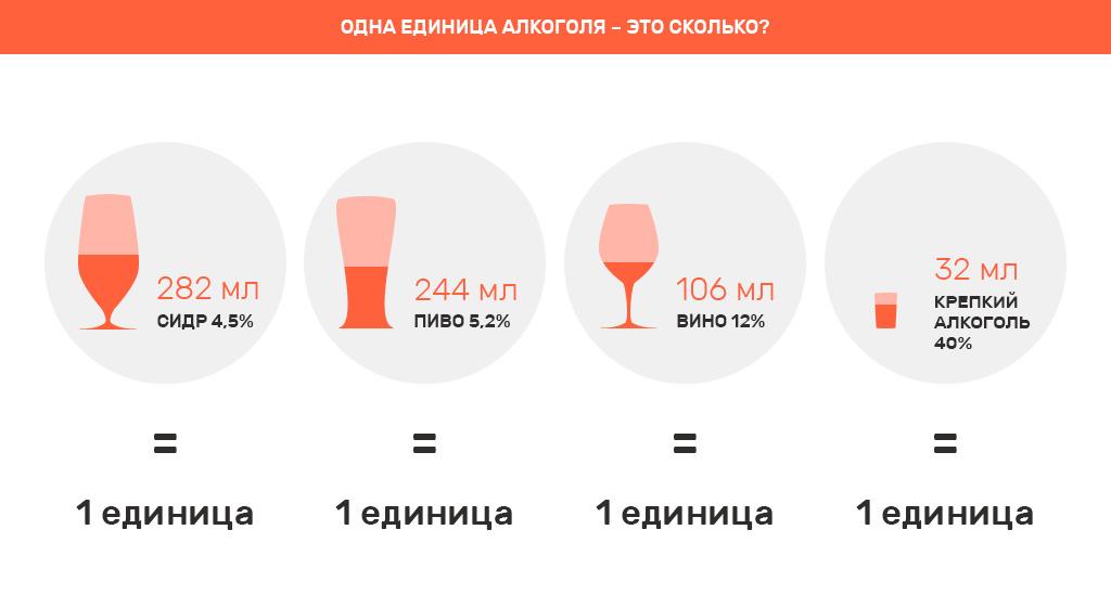 одна единица алкоголя - это сколько?