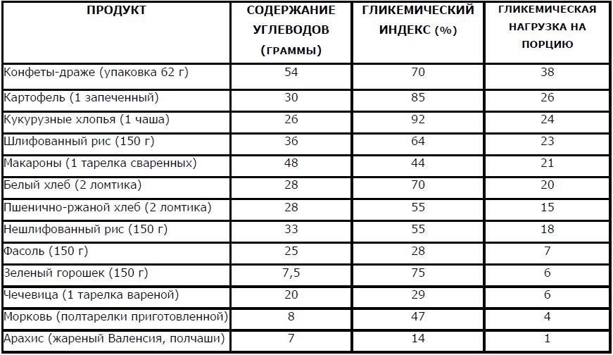 гликемическая нагрузка и гликемический индекс в продуктах питания