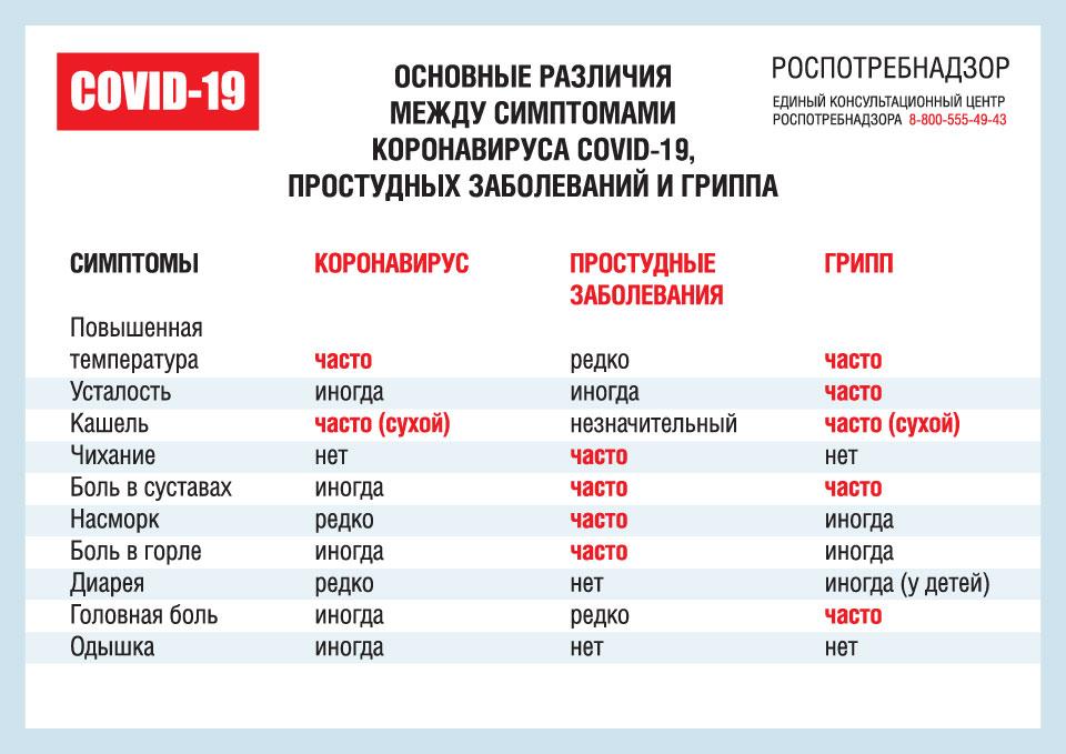 """""""Основные различия между симптомами коронавируса, простудных заболеваний и гриппа"""" Роспотребнадзор"""