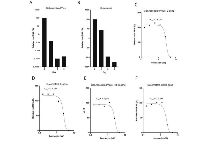 Графики ивермектин против коронавируса